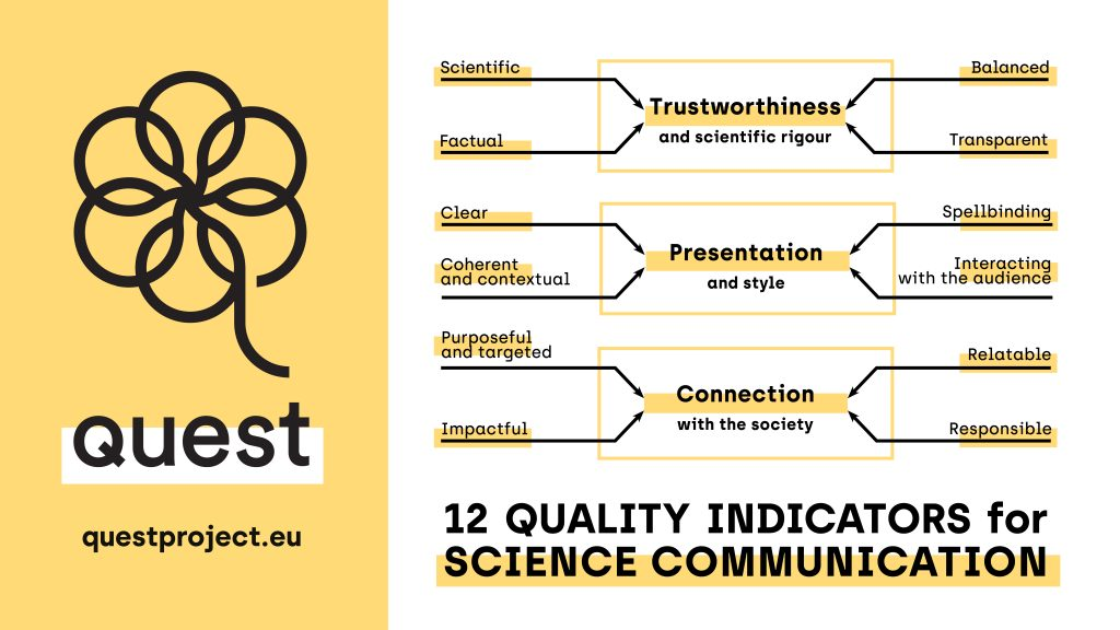 12 Quality Indicators for Science Communication